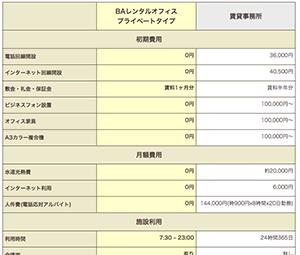 沖縄県 賃貸事務所とレンタルオフィスの比較