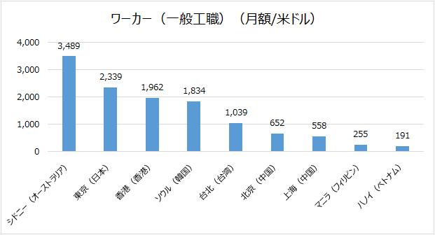台湾物価・賃金
